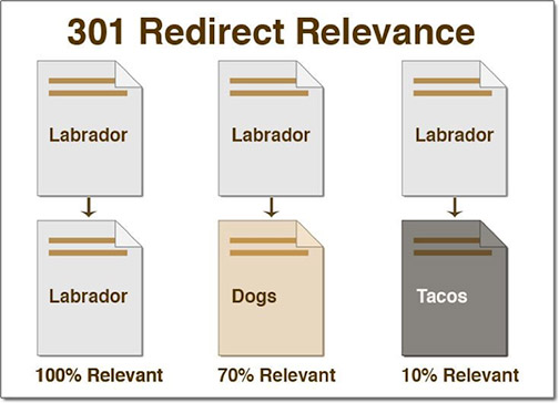 301-redirects-relevance