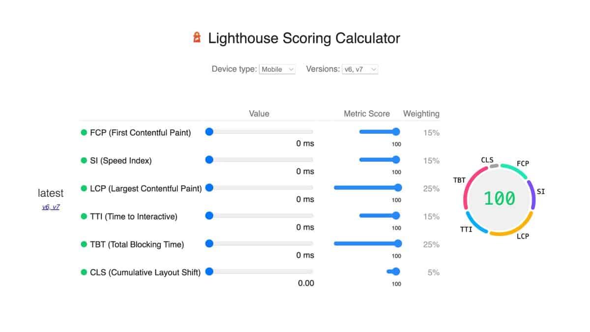 Lighthouse (Google PageSpeed Insights) Scoring Calculator